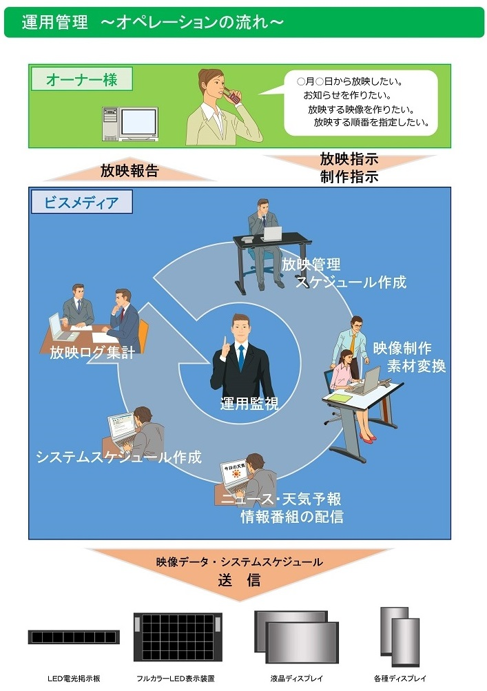 flow_operation